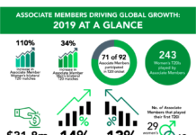 Associate members driving global growth in cricket at a glance