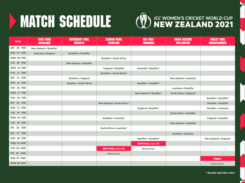 2021 World Cup Calendar ICC: Full match schedule for ICC Women's Cricket World Cup 2021