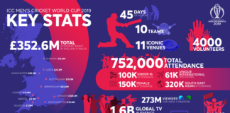 ICC Men's Cricket World Cup 19 gives GDP 350 million boost to UK economy
