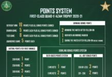 PCB tweaks points system to encourage positive cricket in Quaid-e-Azam Trophy