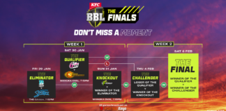 Cricket Australia: KFC BBL|10 Team of the Tournament revealed