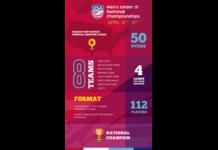 USA Cricket announces Men's Under 19 National Championship to start 2021 season