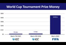 Cricket vs. Football World Cup Tournament Prize Money